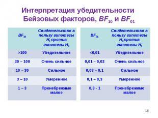 * Интерпретация убедительности Бейзовых факторов, BF10 и BF01 BF10 Свидетельство