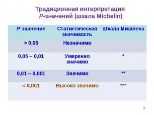* Традиционная интерпретация P-значений (шкала Michelin) P-значение Статистическ
