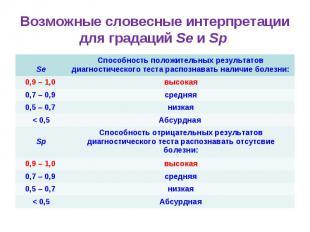 Возможные словесные интерпретации для градаций Se и Sp Se Способность положитель