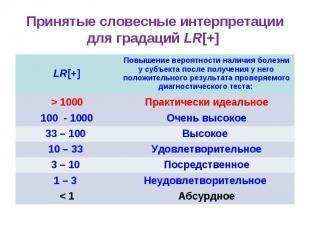 Принятые словесные интерпретации для градаций LR[+] LR[+] Повышение вероятности