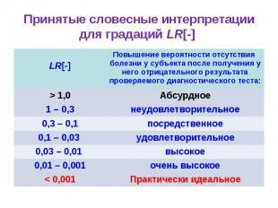Принятые словесные интерпретации для градаций LR[-] LR[-] Повышение вероятности