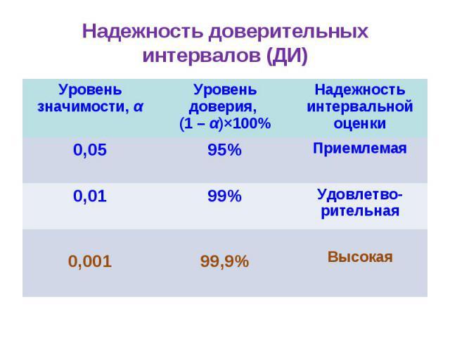 Надежность доверительных интервалов (ДИ) Уровень значимости, α Уровень доверия, (1 – α)Ч100% Надежность интервальной оценки 0,05 95% Приемлемая 0,01 99% Удовлетво-рительная 0,001 99,9% Высокая