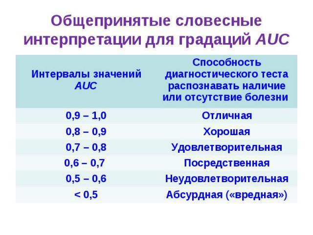 Общепринятые словесные интерпретации для градаций AUC Интервалы значений AUC Способность диагностического теста распознавать наличие или отсутствие болезни 0,9 – 1,0 Отличная 0,8 – 0,9 Хорошая 0,7 – 0,8 Удовлетворительная 0,6 – 0,7 Посредственная 0,…
