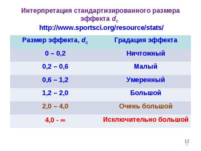 * Интерпретация стандартизированного размера эффекта dC http://www.sportsci.org/resource/stats/ Размер эффекта, dC Градация эффекта 0 – 0,2 Ничтожный 0,2 – 0,6 Малый 0,6 – 1,2 Умеренный 1,2 – 2,0 Большой 2,0 – 4,0 Очень большой 4,0 - Исключительно б…