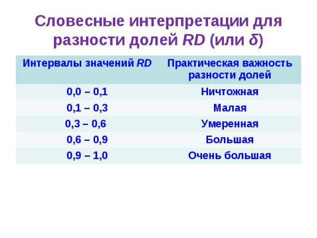 Словесные интерпретации для разности долей RD (или δ) Интервалы значений RD Практическая важность разности долей 0,0 – 0,1 Ничтожная 0,1 – 0,3 Малая 0,3 – 0,6 Умеренная 0,6 – 0,9 Большая 0,9 – 1,0 Очень большая
