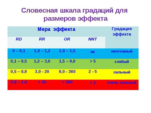 Словесная шкала градаций для размеров эффекта Мера эффекта Градация эффекта RD RR OR NNT 0 – 0,1 1,0 – 1,2 1,0 – 1,5 ∞ ничтожный 0,1 – 0,5 1,2 – 3,0 1,5 – 9,0 > 5 слабый 0,5 – 0,9 3,0 - 20 9,0 - 360 2 - 5 сильный 0,9 – 1,0 > 20 > 360 < 2 очень сильный