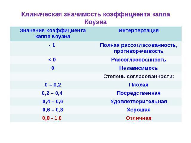 Клиническая значимость коэффициента каппа Коуэна Значения коэффициента каппа Коуэна Интерпертация - 1 Полная рассогласованность, противоречивость < 0 Рассогласованность 0 Независимось Степень согласованности: 0 – 0,2 Плохая 0,2 – 0,4 Посредственная …