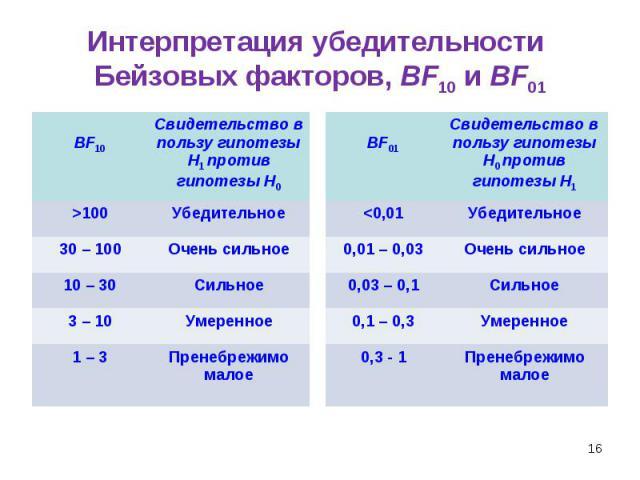 * Интерпретация убедительности Бейзовых факторов, BF10 и BF01 BF10 Свидетельство в пользу гипотезы Н1 против гипотезы Н0 >100 Убедительное 30 – 100 Очень сильное 10 – 30 Сильное 3 – 10 Умеренное 1 – 3 Пренебрежимо малое BF01 Свидетельство в пользу г…