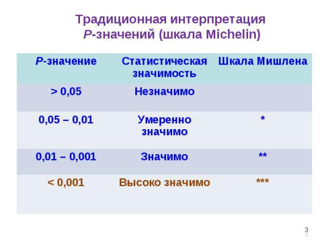 * Традиционная интерпретация P-значений (шкала Michelin) P-значение Статистическая значимость Шкала Мишлена > 0,05 Незначимо 0,05 – 0,01 Умеренно значимо * 0,01 – 0,001 Значимо ** < 0,001 Высоко значимо *** *