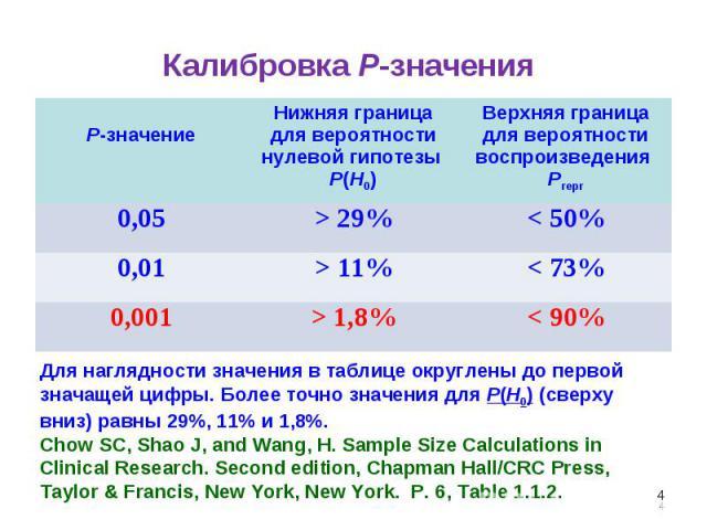 * Калибровка Р-значения P-значение Нижняя граница для вероятности нулевой гипотезы P(H0) Верхняя граница для вероятности воспроизведения Рrepr 0,05 > 29% < 50% 0,01 > 11% < 73% 0,001 > 1,8% < 90% Для наглядности значения в таблице округлены до перво…