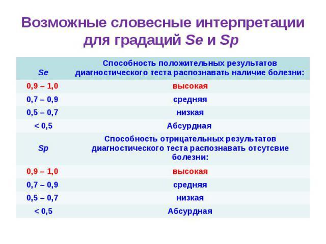 Возможные словесные интерпретации для градаций Se и Sp Se Способность положительных результатов диагностического теста распознавать наличие болезни: 0,9 – 1,0 высокая 0,7 – 0,9 средняя 0,5 – 0,7 низкая < 0,5 Абсурдная Sp Способность отрицательных ре…