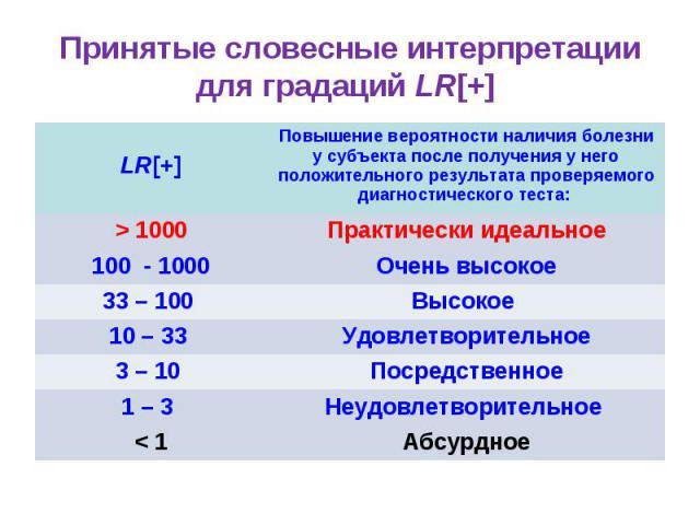 Принятые словесные интерпретации для градаций LR[+] LR[+] Повышение вероятности наличия болезни у субъекта после получения у него положительного результата проверяемого диагностического теста: > 1000 Практически идеальное 100 - 1000 Очень высокое 33…