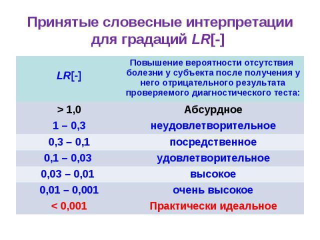 Принятые словесные интерпретации для градаций LR[-] LR[-] Повышение вероятности отсутствия болезни у субъекта после получения у него отрицательного результата проверяемого диагностического теста: > 1,0 Абсурдное 1 – 0,3 неудовлетворительное 0,3 – 0,…