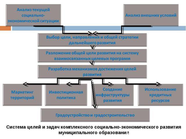 Система целей и задач комплексного социально-экономического развития муниципального образования