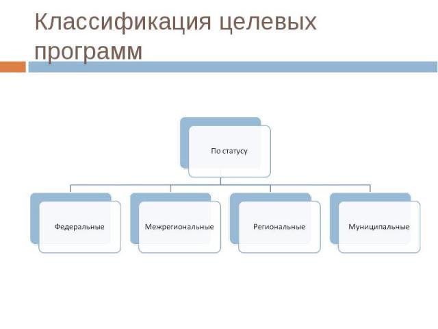 Механизмом реализации задач социально-экономического развития всей страны и отдельных территорий являются целевые программы. Существует множество видов целевых программ, которые можно классифицировать по статусу, назначению, срокам, направленности и…