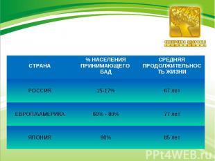 СТРАНА % НАСЕЛЕНИЯ ПРИНИМАЮЩЕГО БАД СРЕДНЯЯ ПРОДОЛЖИТЕЛЬНОСТЬ ЖИЗНИ РОССИЯ 15-17