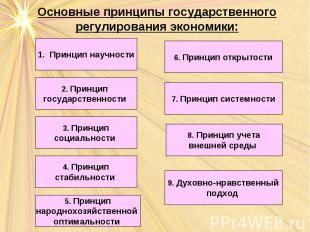 Основные принципы государственного регулирования экономики: Принцип научности 2.