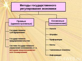 Методы государственного регулирования экономики Прямые (административные) Косвен