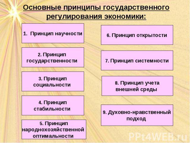 Основные принципы государственного регулирования экономики: Принцип научности 2. Принцип государственности 3. Принцип социальности 7. Принцип системности 5. Принцип народнохозяйственной оптимальности 6. Принцип открытости 4. Принцип стабильности 8. …