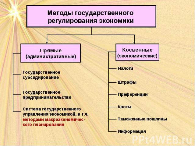 Методы государственного регулирования экономики Прямые (административные) Косвенные (экономические) Государственное субсидирование Государственное предпринимательство Система государственного управления экономикой, в т.ч. методами макроэкономичес-ко…