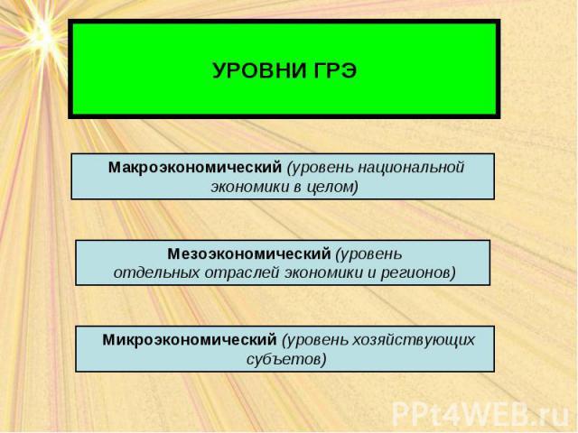 УРОВНИ ГРЭ Макроэкономический (уровень национальной экономики в целом) Мезоэкономический (уровень отдельных отраслей экономики и регионов) Микроэкономический (уровень хозяйствующих субъетов)
