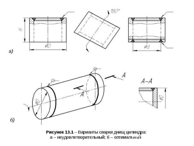 Рисунок 13.1 – Варианты сварки днищ цилиндра: а – неудовлетворительный; б – оптимальный а) б)
