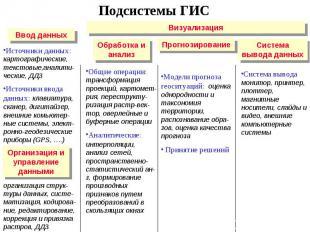 Источники данных: картографические, текстовые,аналити-ческие, ДДЗ Источники ввод