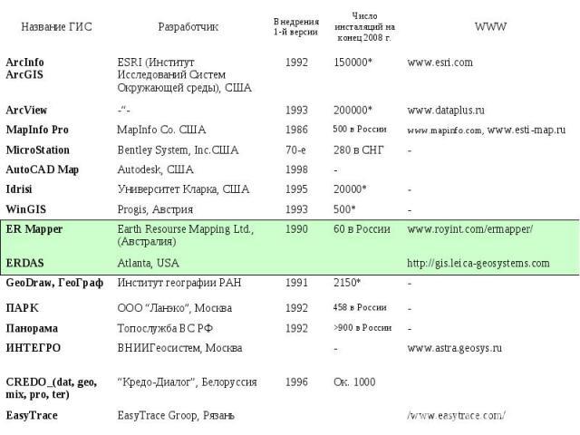 """/www.easytrace.com/ EasyTrace Groop, Рязань EasyTrace Ок. 1000 1996 """"Кредо-Диалог"""", Белоруссия CREDO_(dat, geo, mix, pro, ter) www.astra.geosys.ru - ВНИИГеосистем, Москва ИНТЕГРО - >900 в России 1992 Топослужба ВС РФ Панорама - 458 в России 1992 ООО…"""