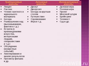 Традиционные методы Активные методы Интерактивные методы Лекция Рассказ Чтение г