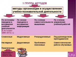 По источнику передачи и восприятия учебной деятельности (Е.Я.Голант 1888-1971г.г