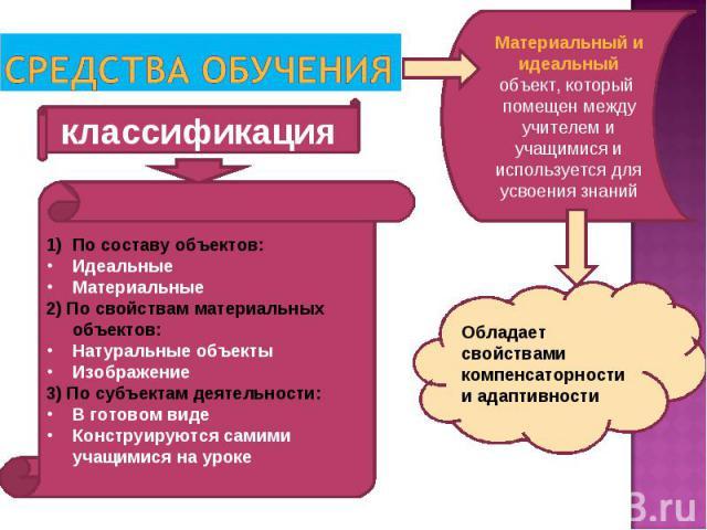 Материальный и идеальный объект, который помещен между учителем и учащимися и используется для усвоения знаний Обладает свойствами компенсаторности и адаптивности классификация По составу объектов: Идеальные Материальные 2) По свойствам материальных…