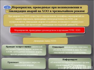 Мероприятия, проводимые при возникновении и ликвидации аварий на XOО в чрезвычай