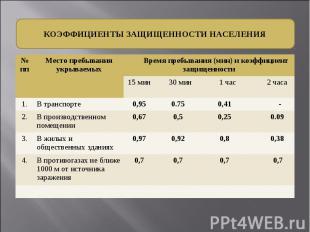 № пп Место пребывания укрываемых Время пребывания (мин) и коэффициент защищеннос