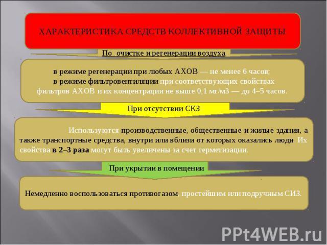ХАРАКТЕРИСТИКА СРЕДСТВ КОЛЛЕКТИВНОЙ ЗАЩИТЫ в режиме регенерации при любых АХОВ — не менее 6 часов; в режиме фильтровентиляции при соответствующих свойствах фильтров АХОВ и их концентрации не выше 0,1 мг/м3 — до 4–5 часов. Используются производственн…
