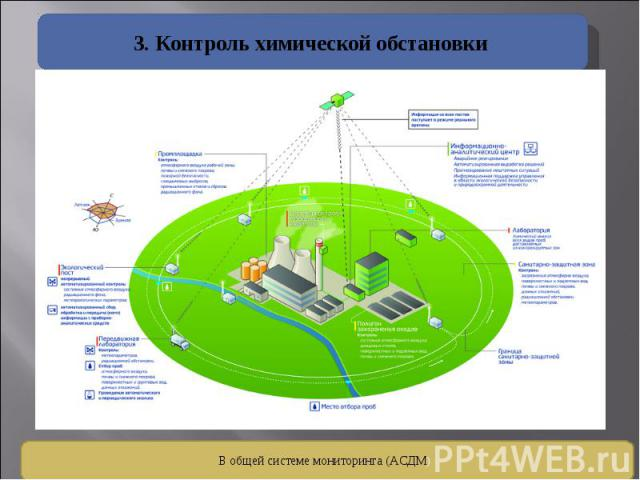 3. Контроль химической обстановки В общей системе мониторинга (АСДМ)