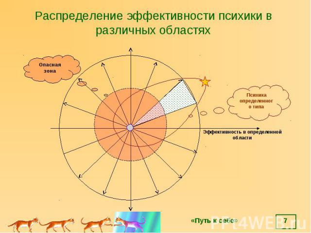 * Распределение эффективности психики в различных областях Эффективность в определенной области Психика определенного типа Опасная зона