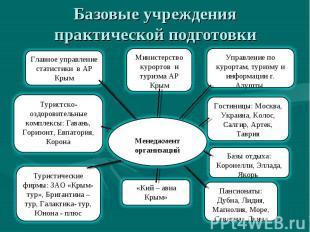 Базовые учреждения практической подготовки Менеджмент организаций Управление по