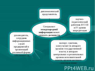Специалист международной информации может занимать должности эксперт, советник,