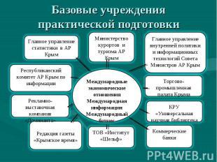 Базовые учреждения практической подготовки Международные экономические отношения