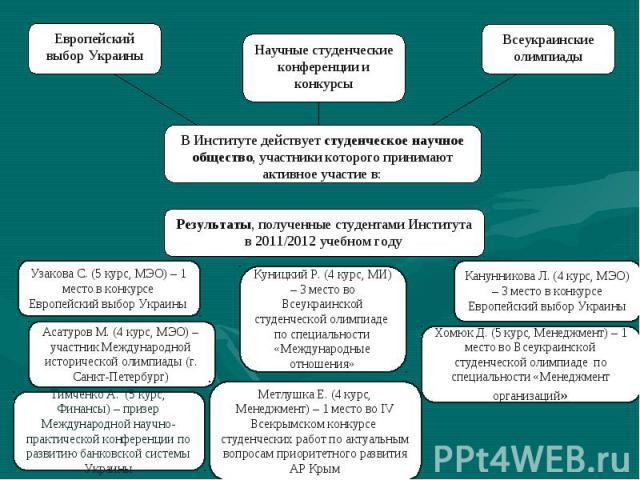 В Институте действует студенческое научное общество, участники которого принимают активное участие в: Европейский выбор Украины Всеукраинские олимпиады Научные студенческие конференции и конкурсы Результаты, полученные студентами Института в 2011/20…