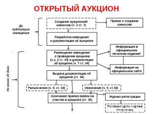 ОТКРЫТЫЙ АУКЦИОН Создание аукционной комиссии (ч. 2 ст. 7) Разработка извещения