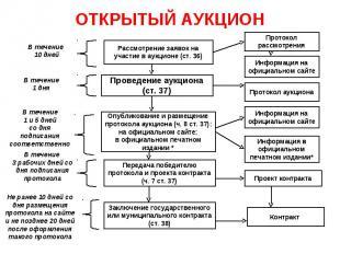 ОТКРЫТЫЙ АУКЦИОН Рассмотрение заявок на участие в аукционе (ст. 36) Проведение а