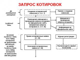ЗАПРОС КОТИРОВОК Создание котировочной комиссии (ч. 2 ст. 7) Размещение извещени
