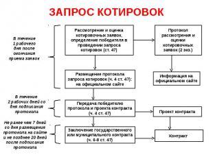 ЗАПРОС КОТИРОВОК Рассмотрение и оценка котировочных заявок, определение победите
