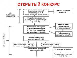 ОТКРЫТЫЙ КОНКУРС Создание конкурсной комиссии (ч. 2 ст. 7) Разработка извещения