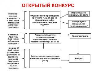ОТКРЫТЫЙ КОНКУРС Опубликование и размещение протокола (ч. 11 ст. 28): на официал