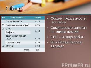 № Вид работы Балл 1 Посещаемость 0-15 2 Работа на семинарах 0-25 3 СРС: 0-10 Реф
