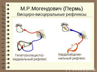 Гепато(холецисто)- кардиальный рефлекс Кардиоабдоми- нальный рефлекс М.Р.Могендо