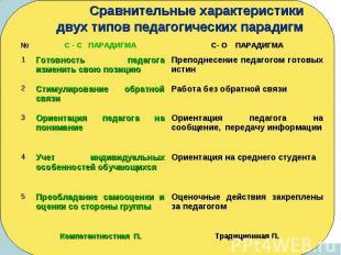 Сравнительные характеристики двух типов педагогических парадигм № С - С ПАРАДИГМ