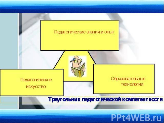 Педагогические знания и опыт Образовательные технологии Педагогическое искусство Треугольник педагогической компетентности